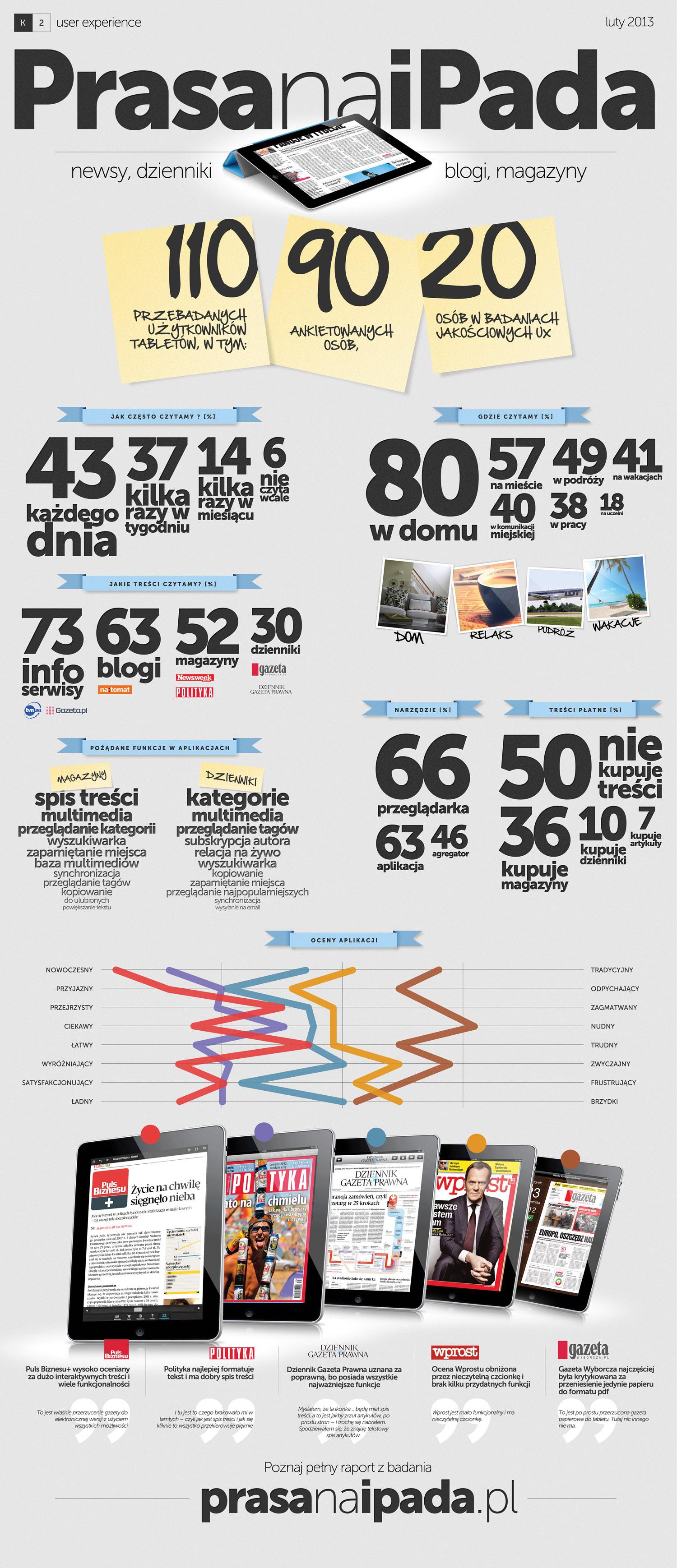eprasa-ipad-infografika-aplikacje-mobilne